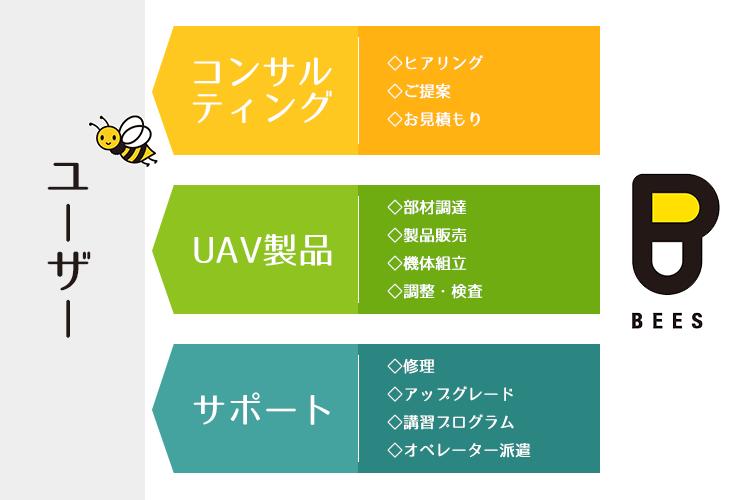 コンサルティング・UAV製品・サポート